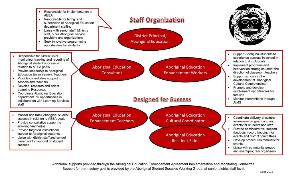 Aboriginal Ed Staff Organization